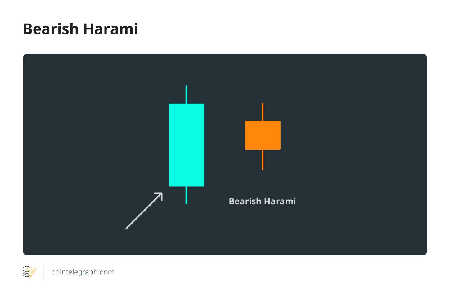 Bearish Harami