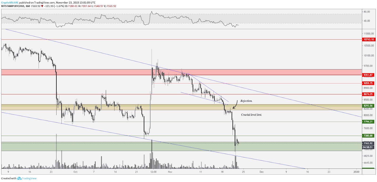 BTC USD 6-hour chart. Source: TradingView