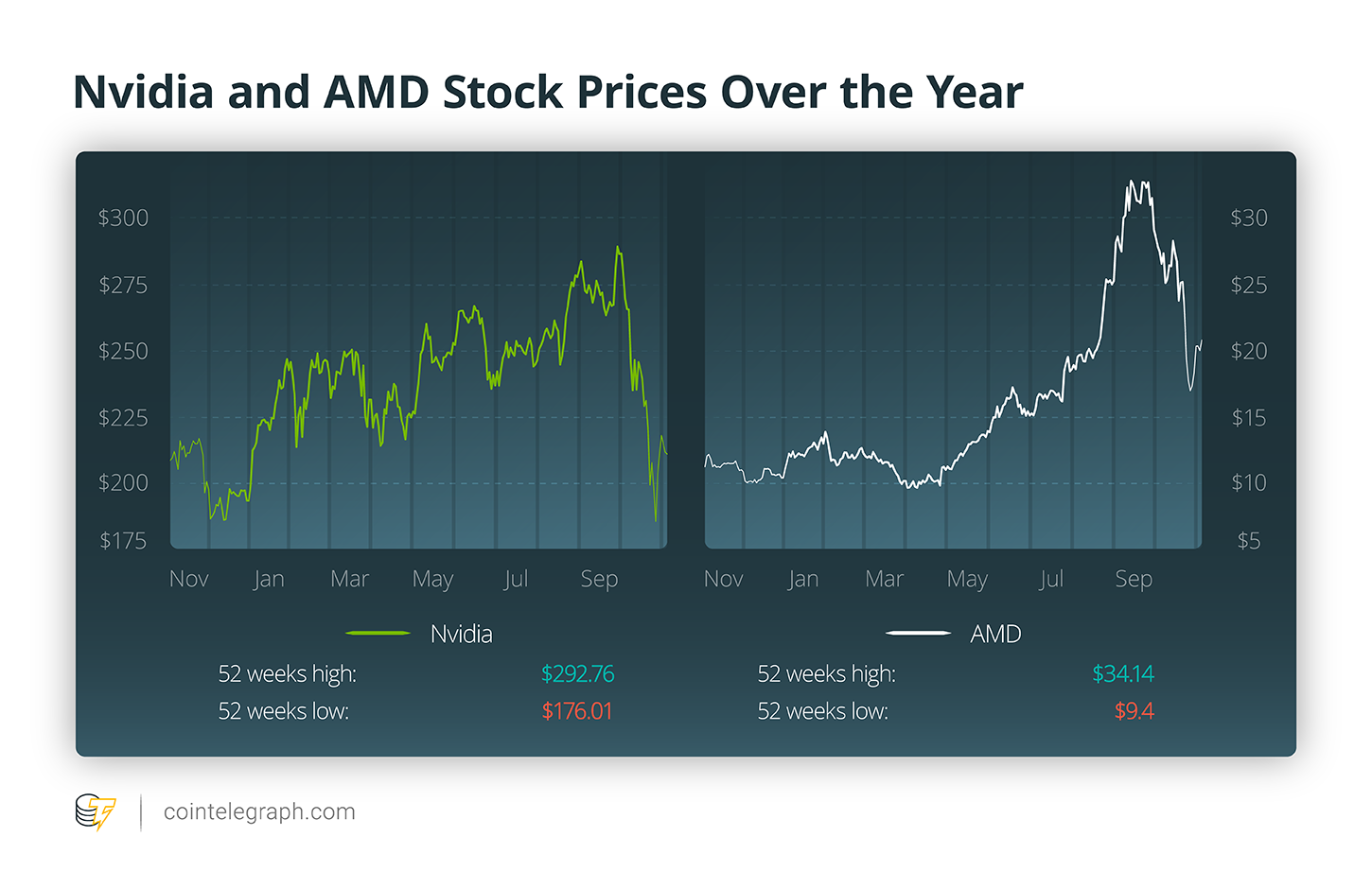Nvidia and AMD Stock Prices Over the Year
