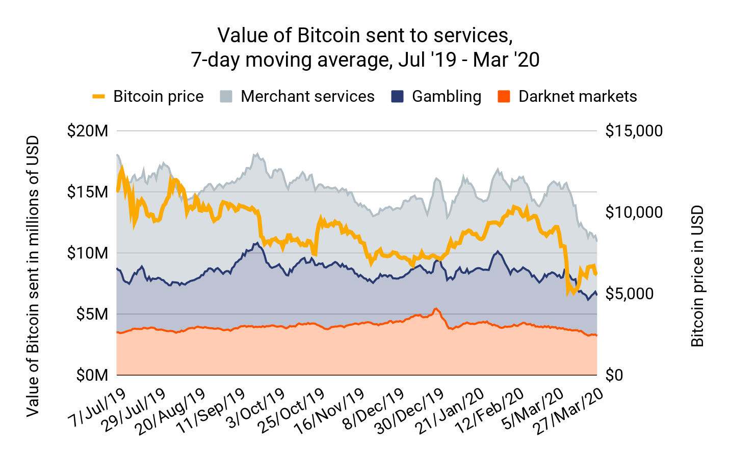 Bitcoin usage, 7 July 2019— 27 March 2020