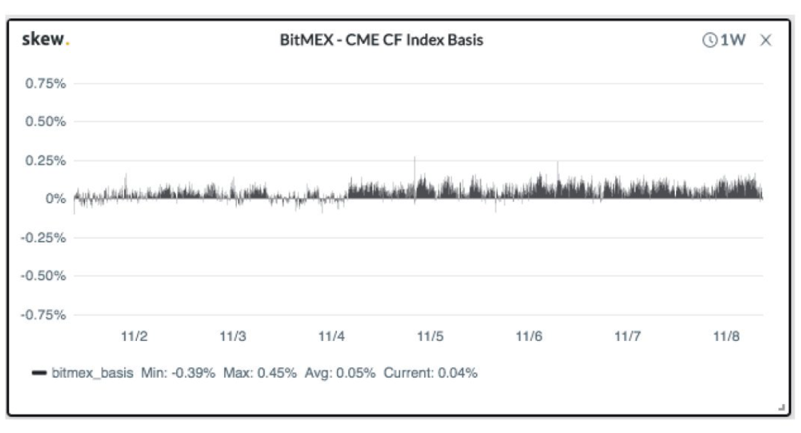 BitMEX-CME CF Index Basis. Source: Skew.com