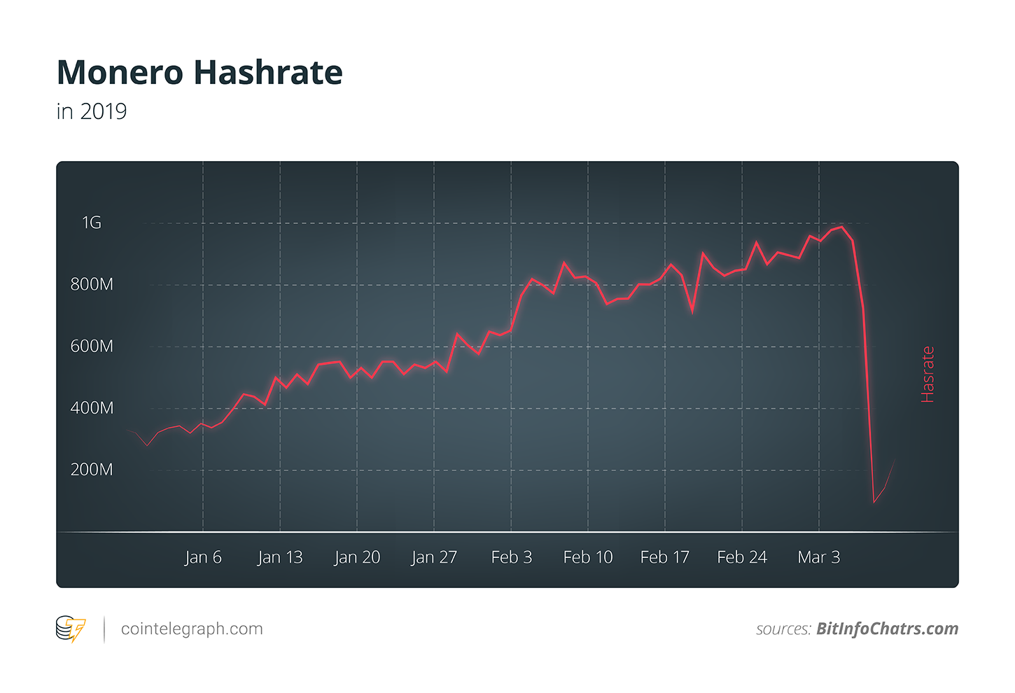 Monero Hashrate