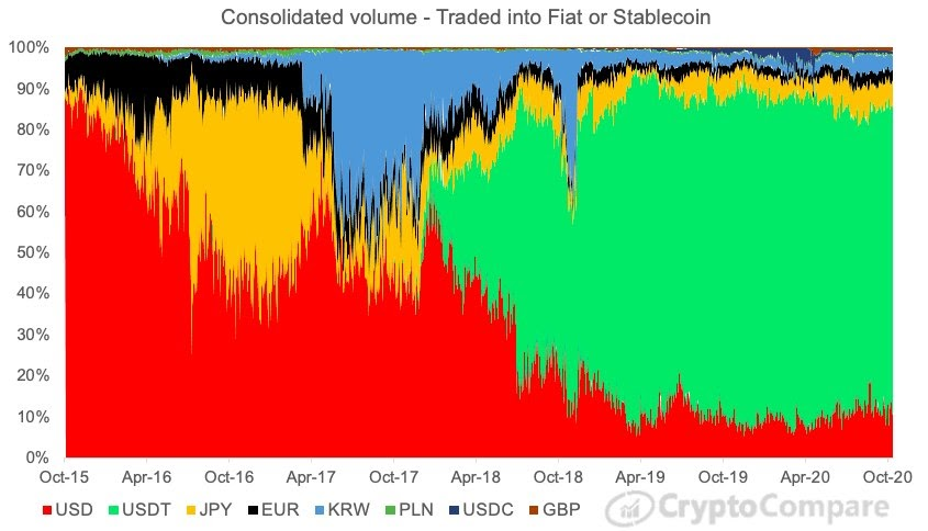Consolidated crypto volume by base pair