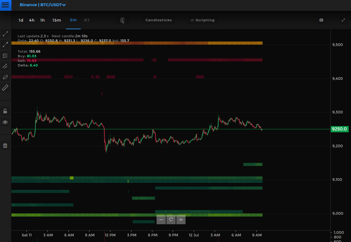 Orderbook heatmap