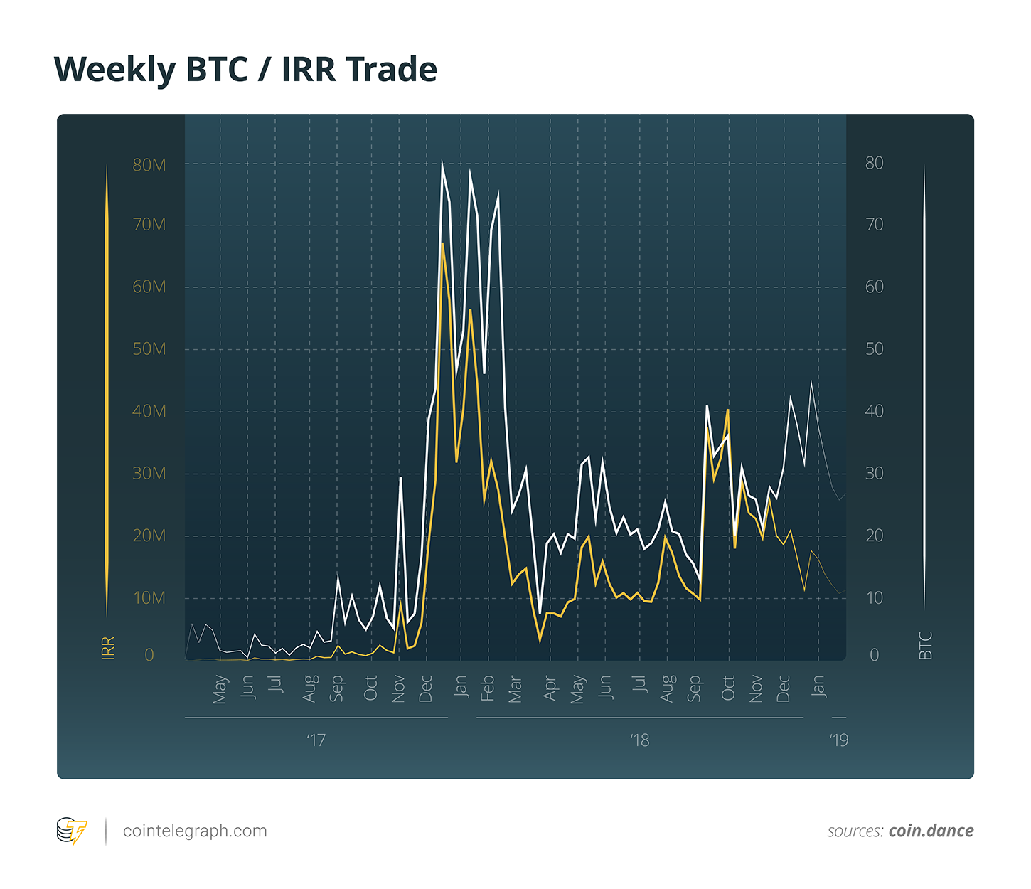 Weekly BTC / IRR Trade
