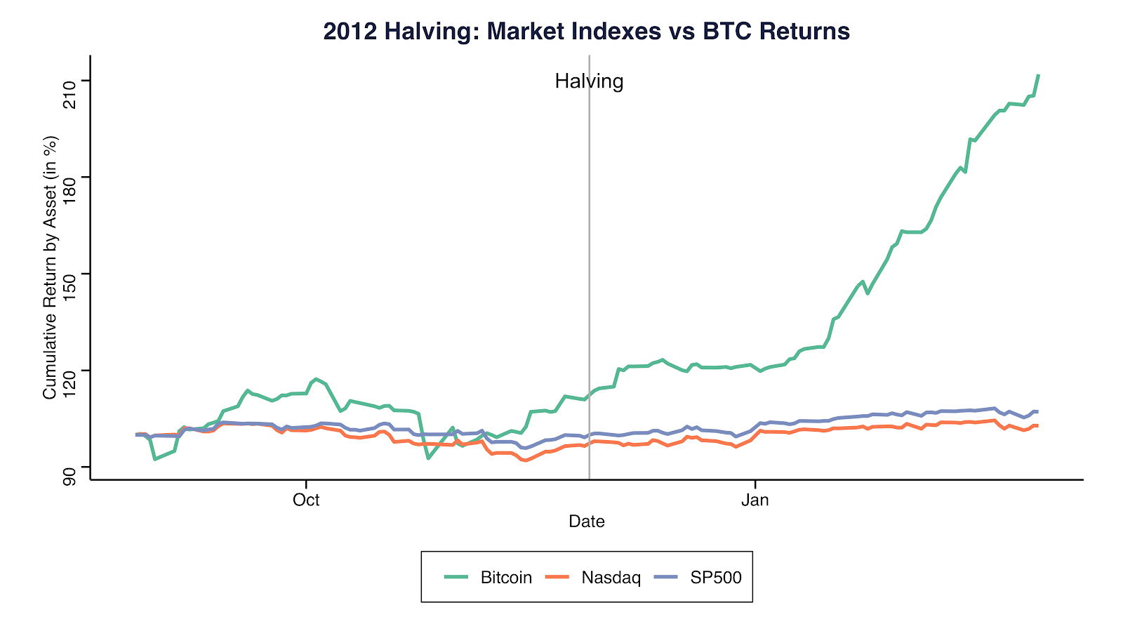 2012 Halving: Market indexes vs. BTC returns. Source: Coinmetrics.io