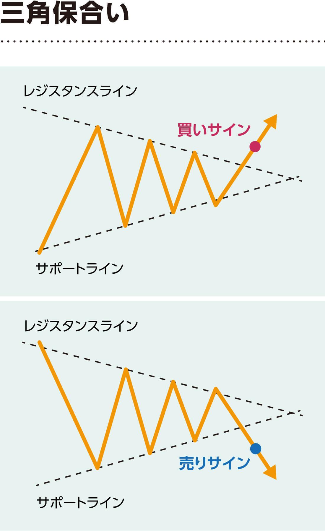 三角保合い解説図