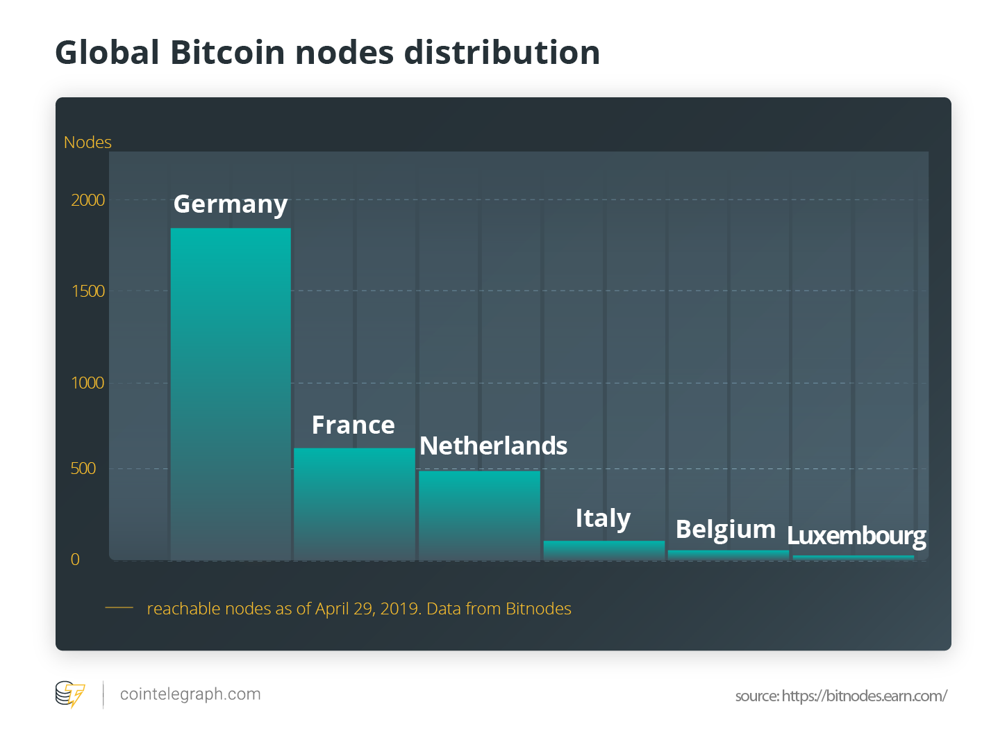 Global Bitcoin Nodes Distribution
