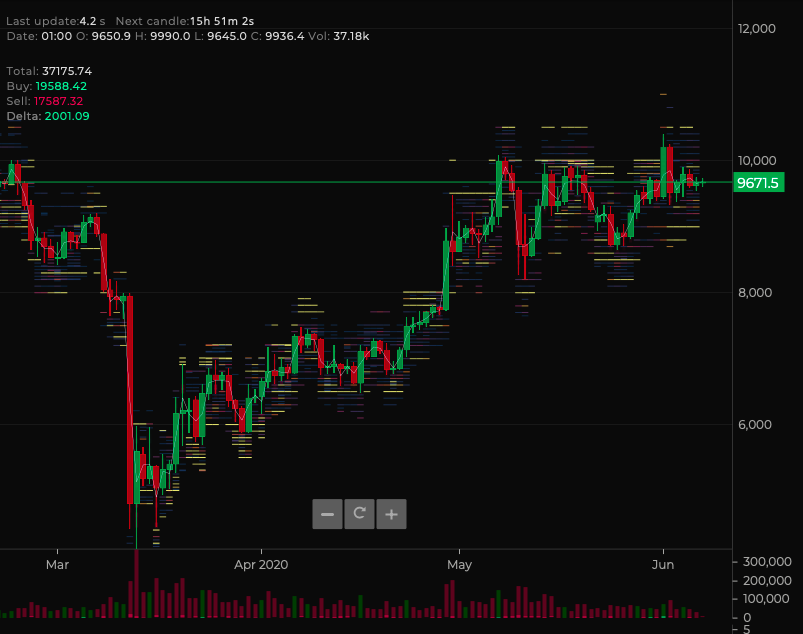 BTC / USD Daily