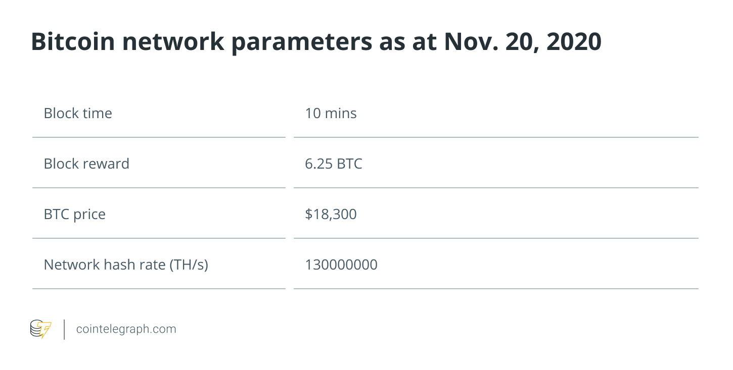 Bitcoin Network parameters used