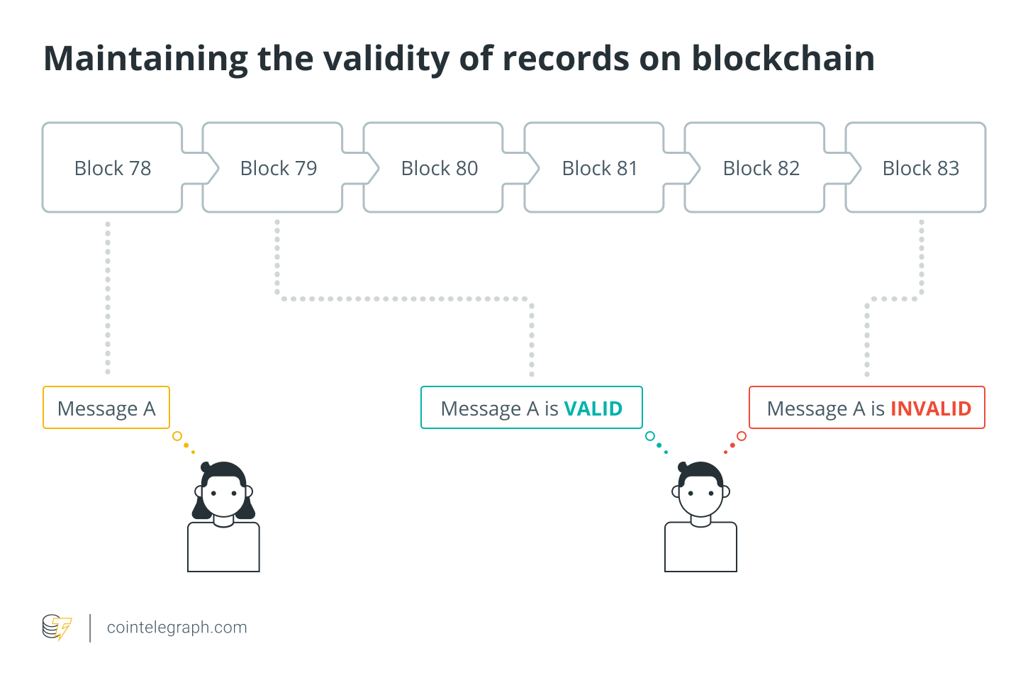 Maintaining the validity of records on blockchain