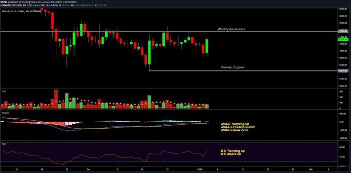 BTC USD 1-day chart. Source: TradingView