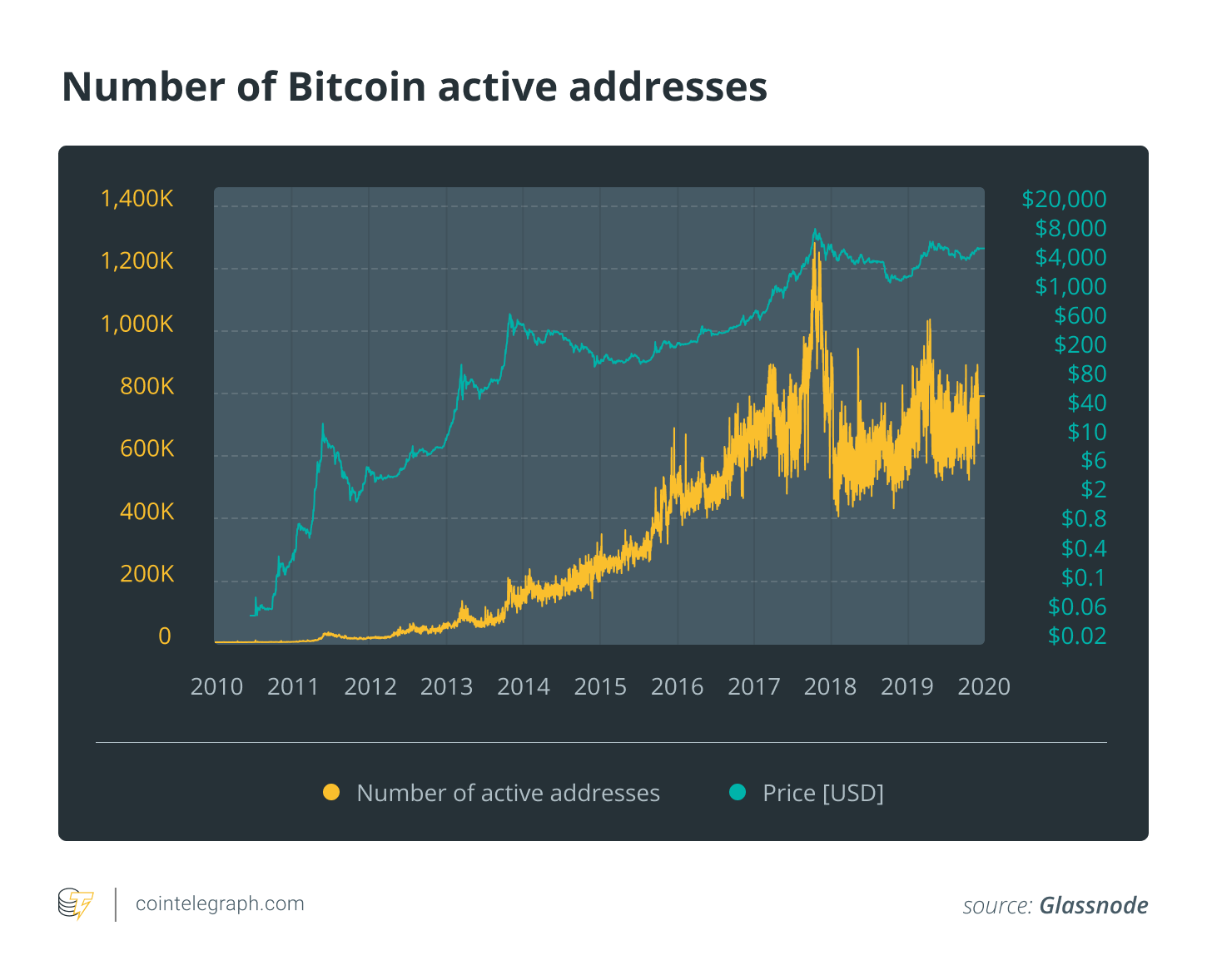 Number of Bitcoin active addresses