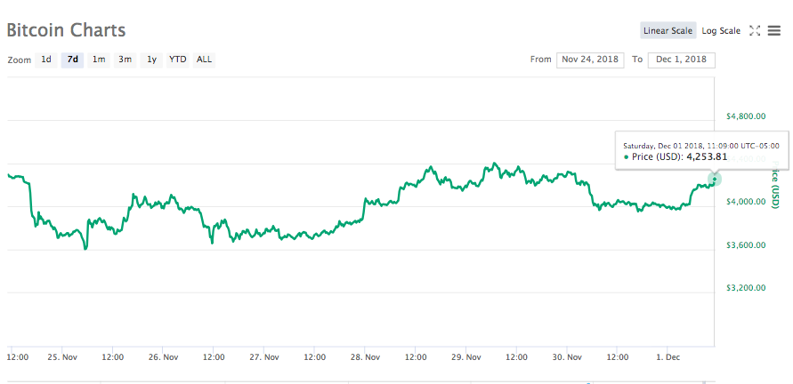 cryptocurrency 2021 q1 price history