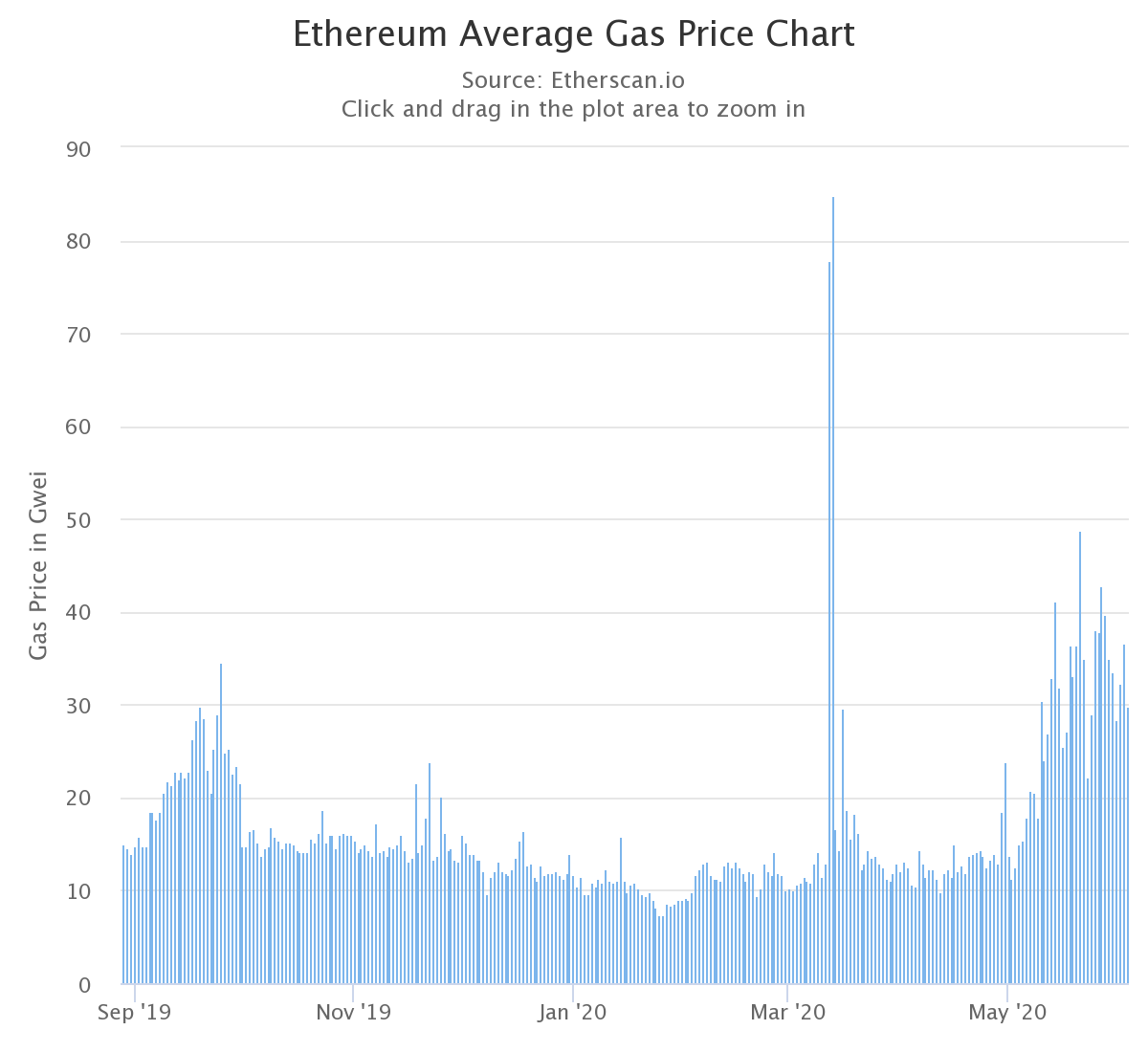 Ethereum Average Gas Price Chart