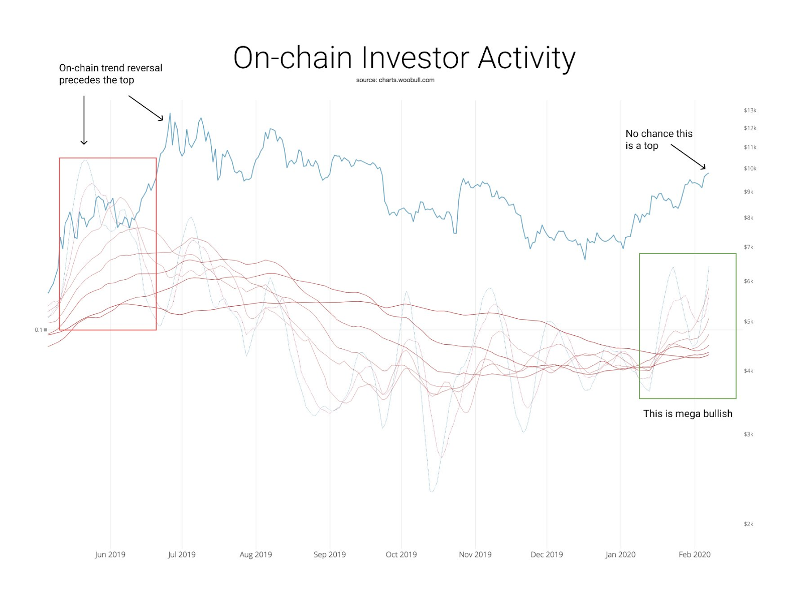 Caption: Bitcoin on-chain investor activity. Source: Willy Woo Twitter