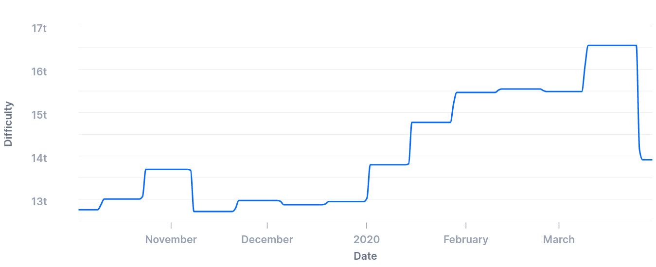 Bitcoin mining difficulty 6-month chart. Source: Blockchain
