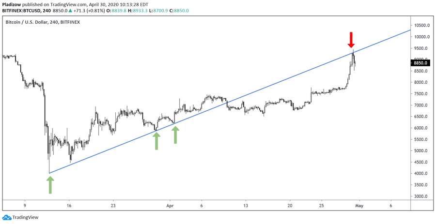 Bitcoin rejects at a major trendline. Source: Nunya Bizniz