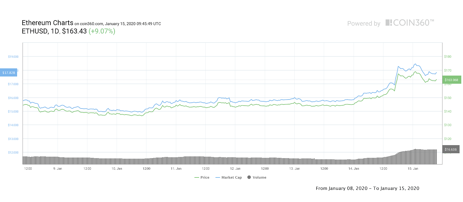 9de82ec2cded80ff15b3a0e4f0f0e479 - Bitcoin Price 'Cools Off' at 8.7K After Best January Gains Since 2012