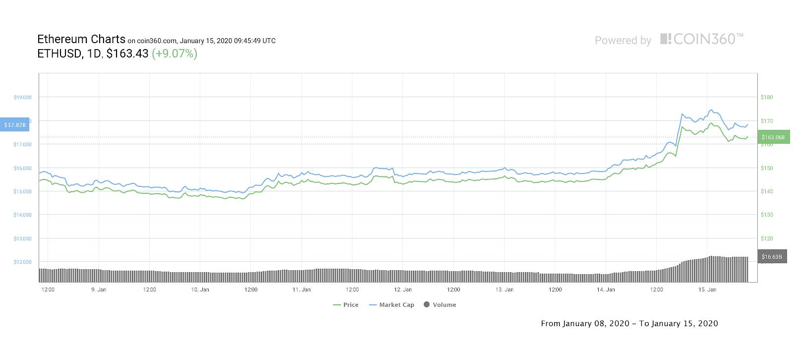 Gráfico de precios de Ether de 7 días