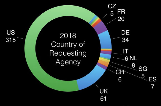 Inquiries by Country of Inquiring Agency