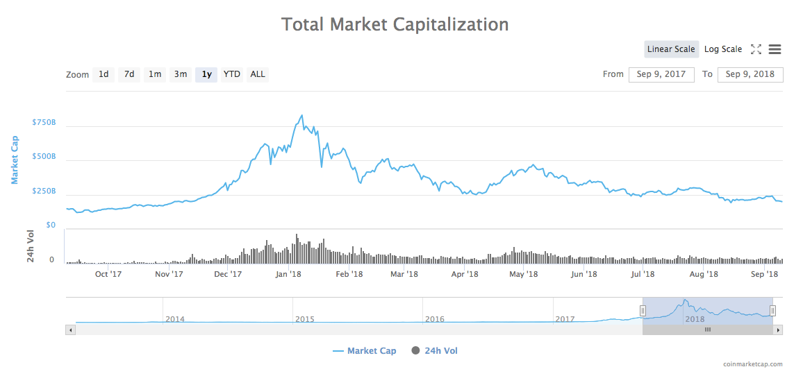 1-year total market capitalization of all cryptocurrencies chart