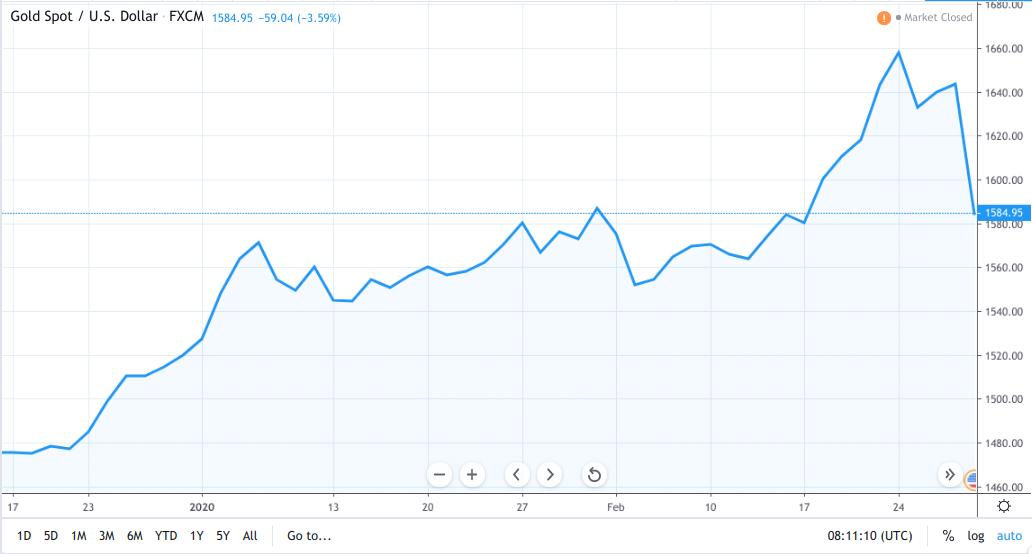 Oro, grafico dell'ultimo anno