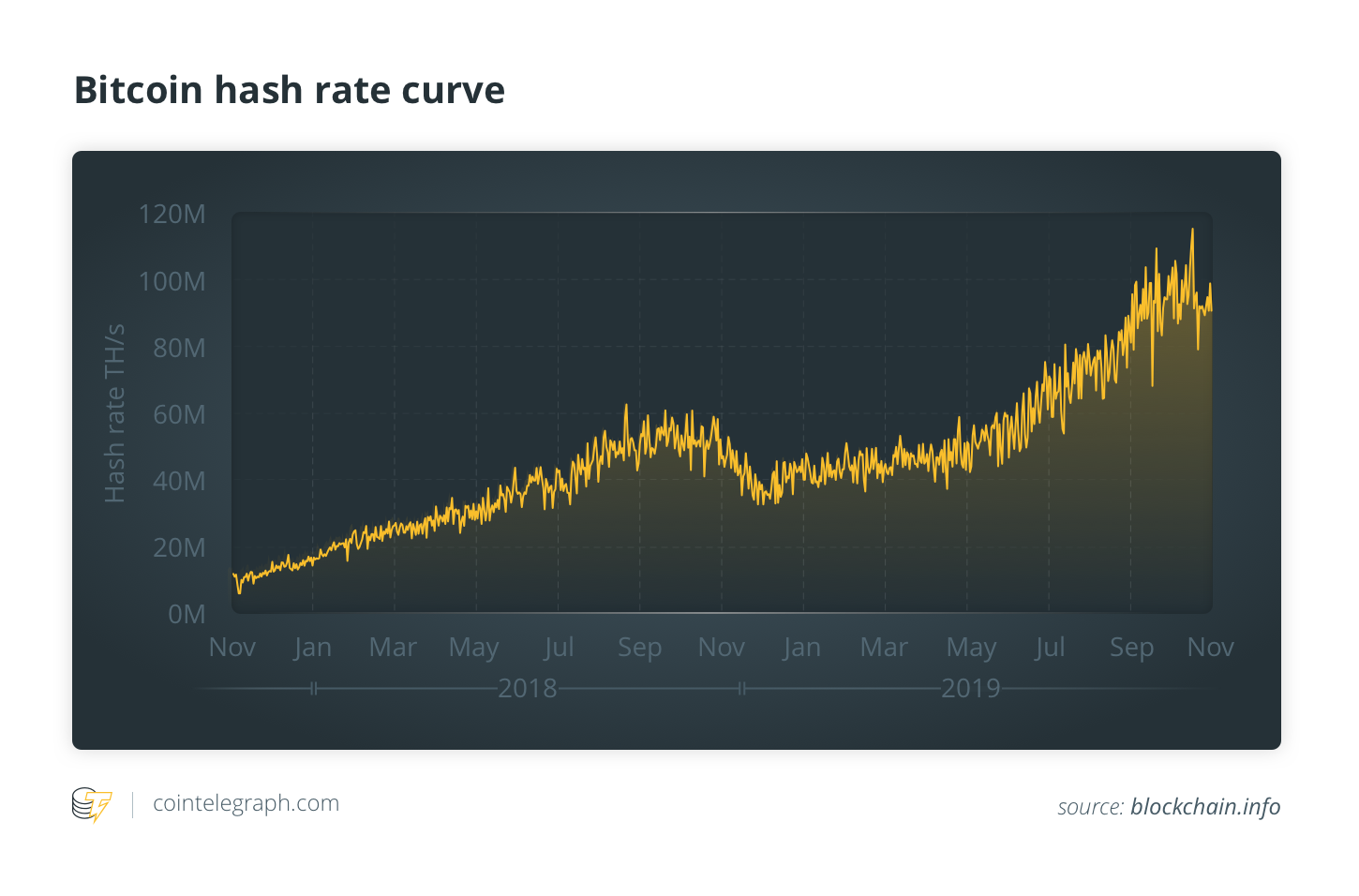 Bitcoin hash rate curve