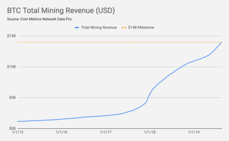 Bitcoin total mining revenue (USD)