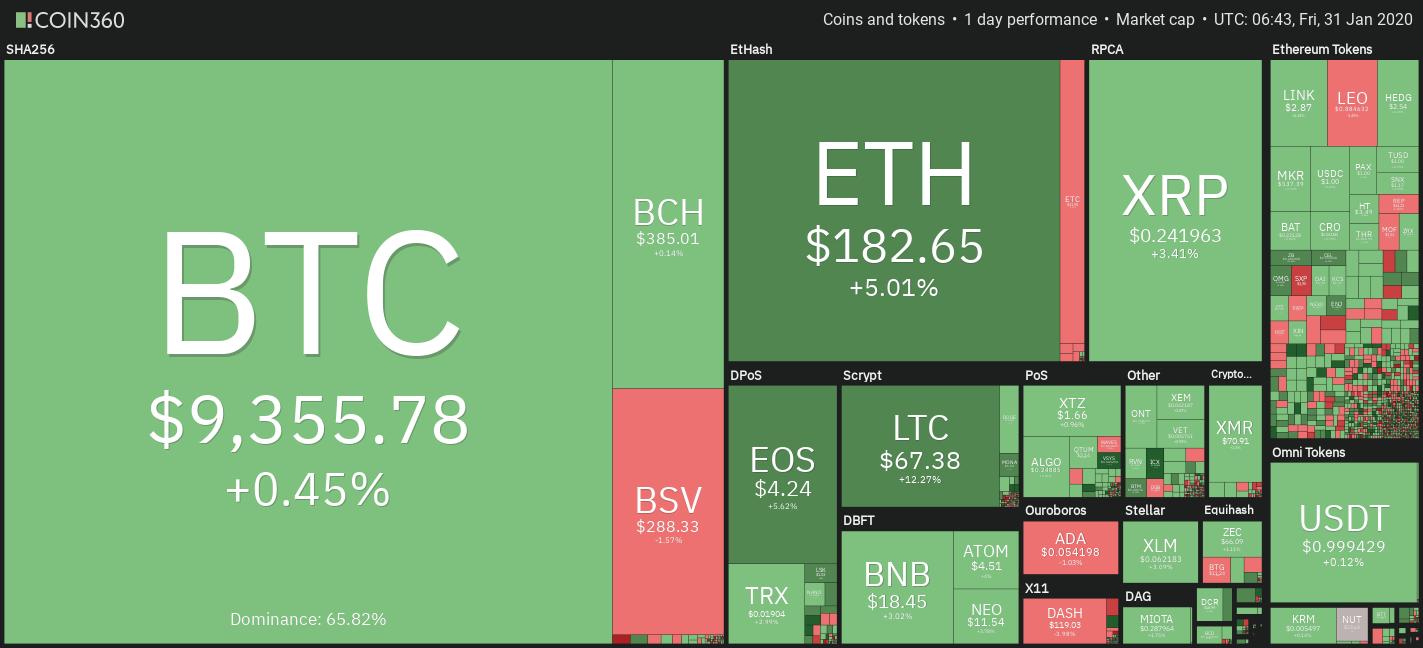 Kryptomarkt-Tageskursdiagramm