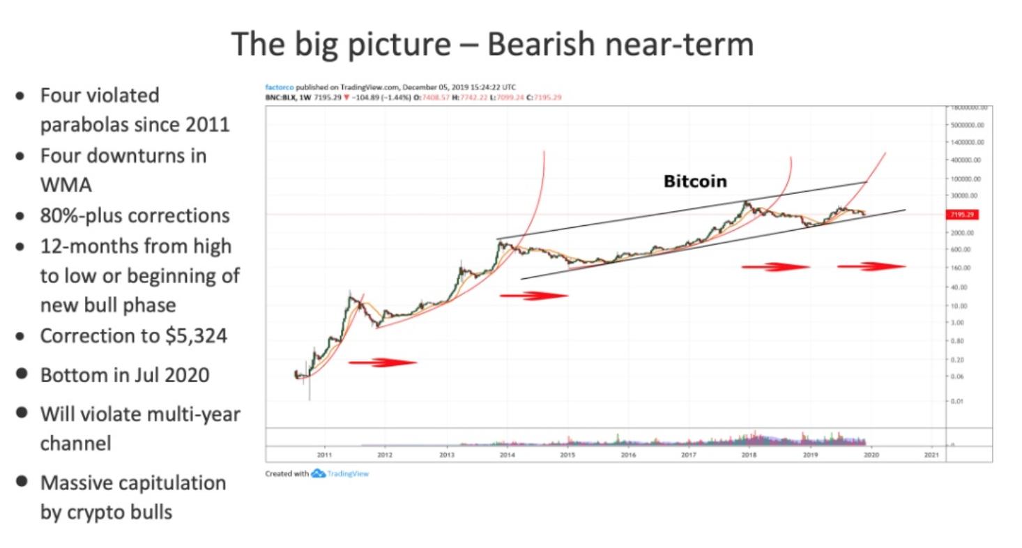 ビットコイン、年以来の18,ドルを突破 | NEXTMONEY|仮想通貨メディア
