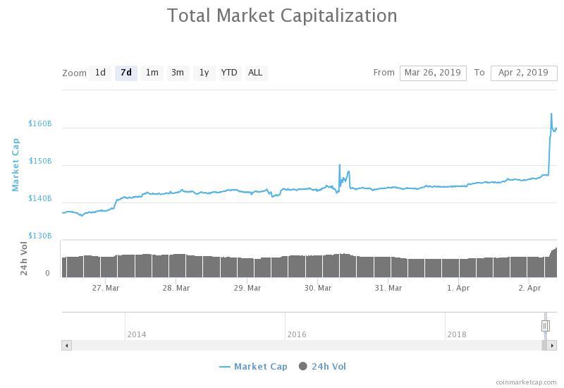 Grafico settimanale della capitalizzazione complessiva di mercato