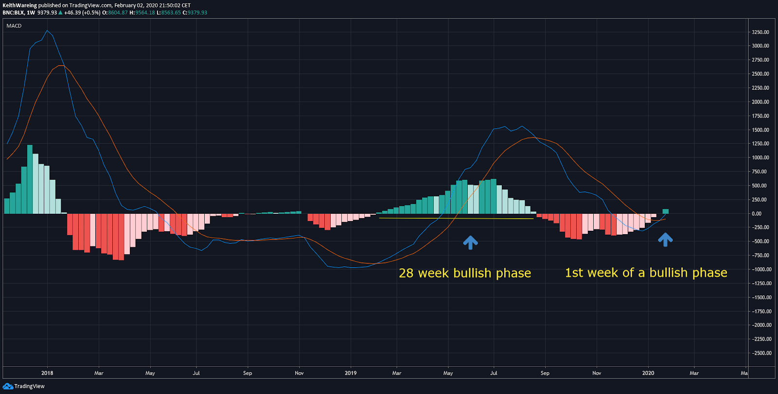 BTC USD monthly chart