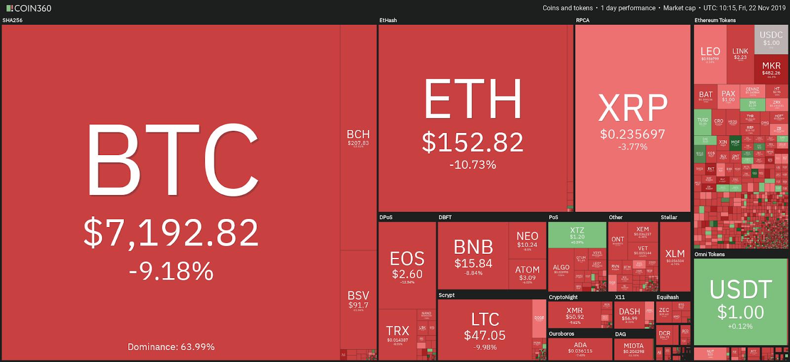 Tägliche Performance des Kryptowährungsmarktes