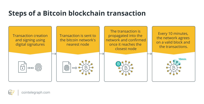 Steps of a Bitcoin blockchain transaction