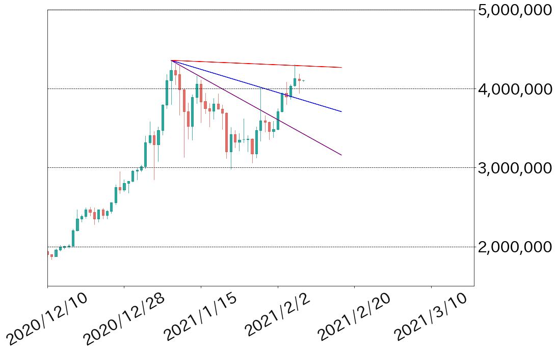 第2図:BTC対円チャート 日足 出所:bitbank.ccより作成