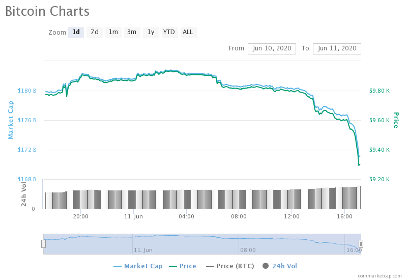Bitcoin 1-day chart. Source: CoinMarketCap
