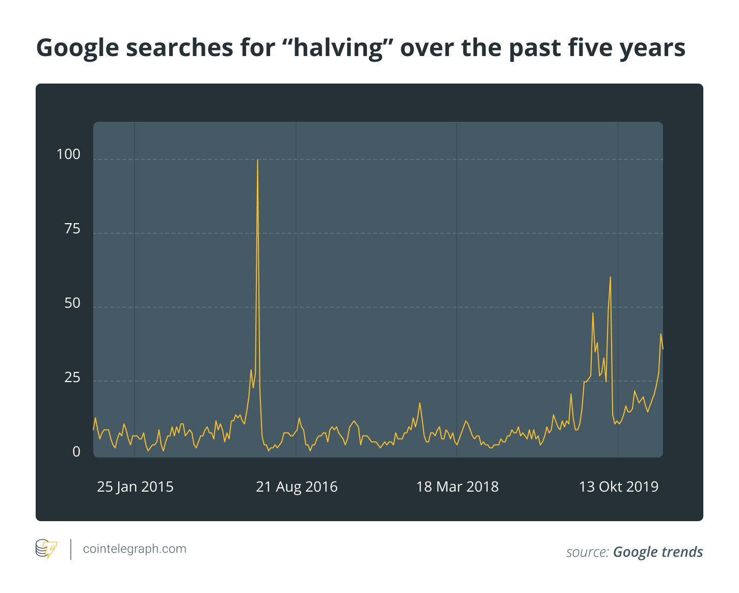 "Google searches for ""halving"" over the past five years"