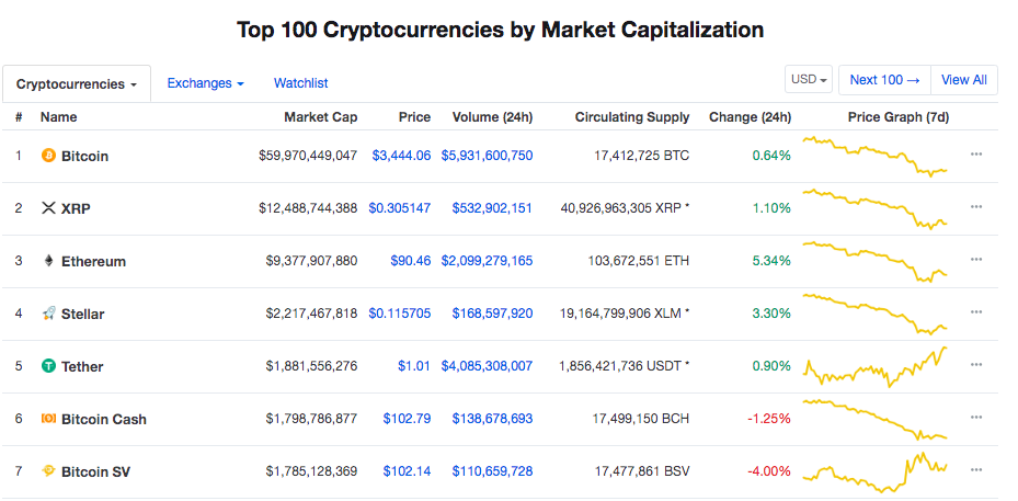 Top 7 cryptocurrencies by market capitalization