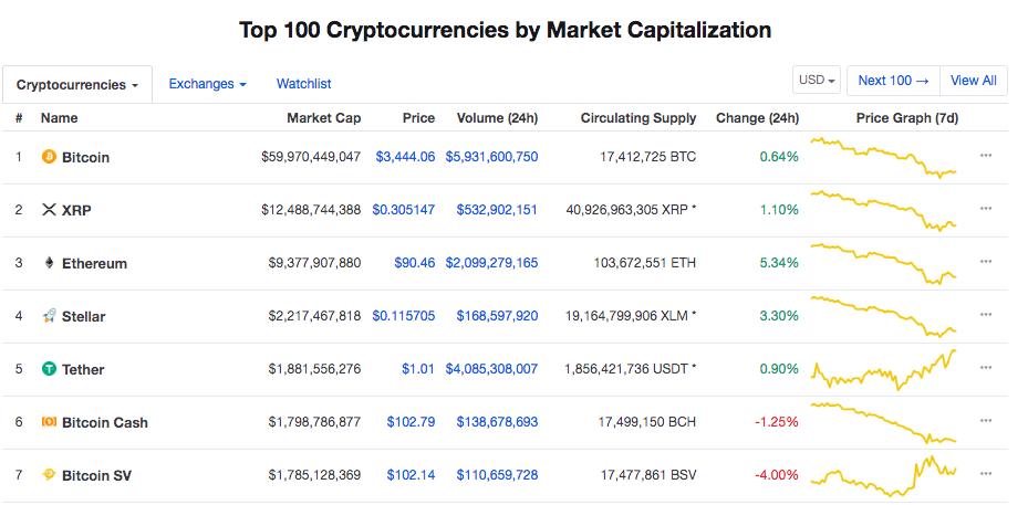Top 7 Kryptowährungen nach Marktkapitalisierung