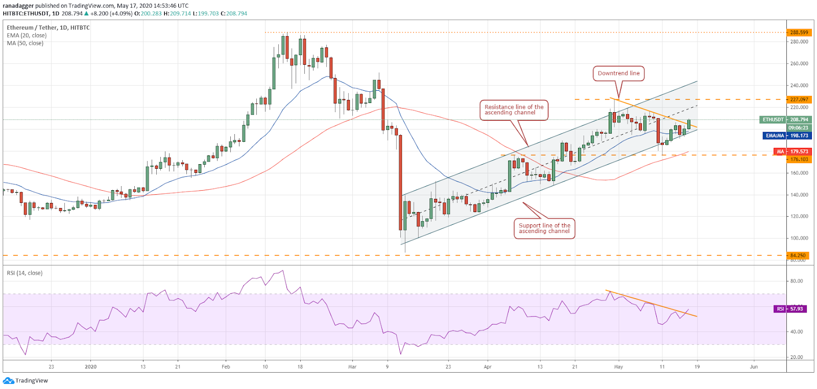 ETH-USD daily chart. Source: Tradingview
