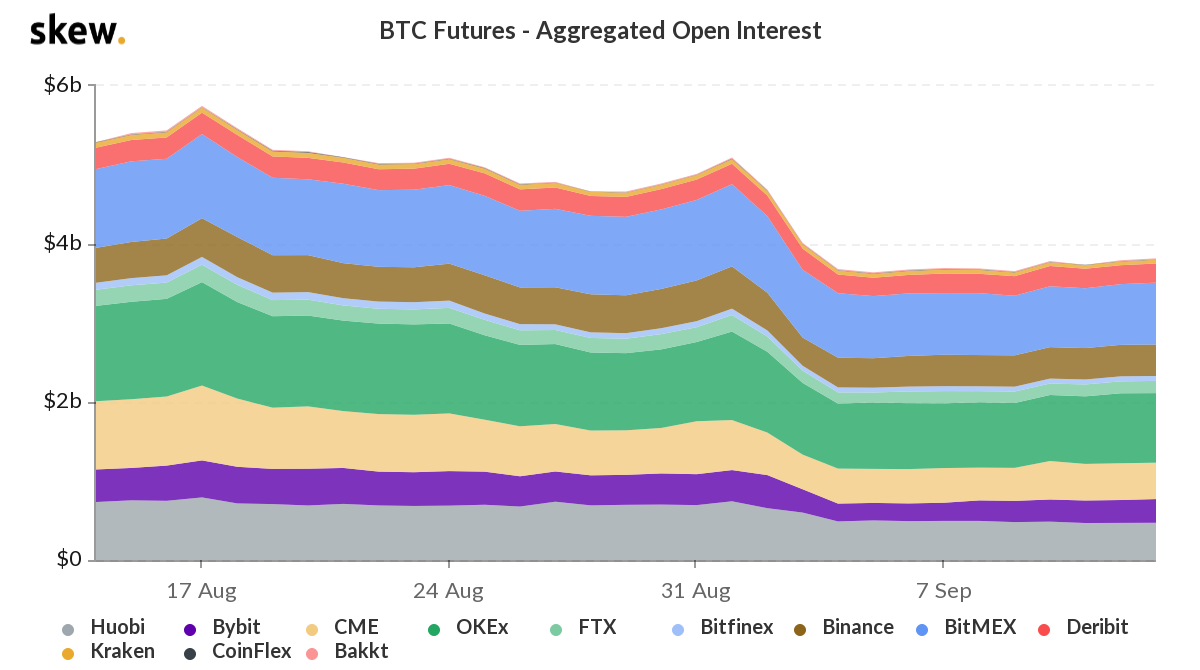 Bitcoin futures aggregated open interest. Source: Skew.com