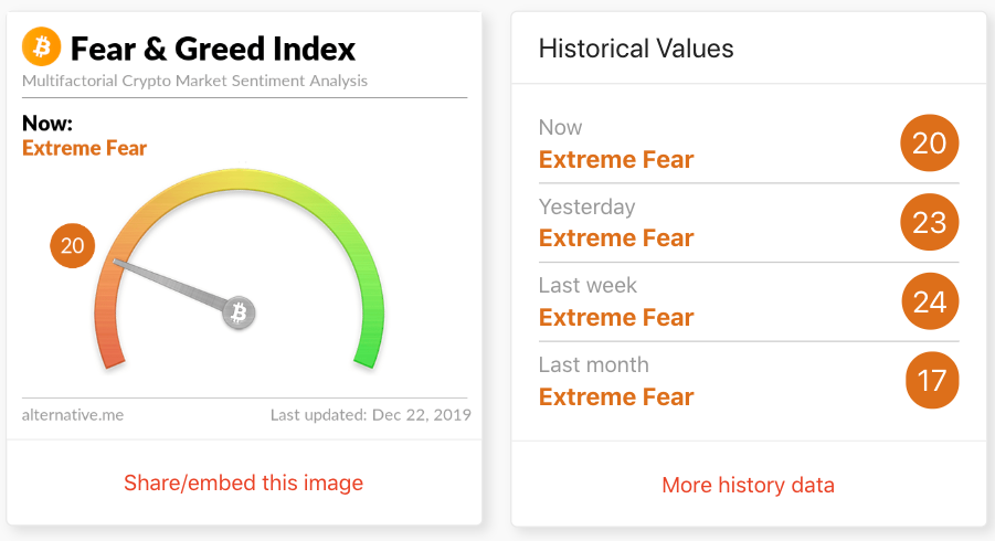 Bitcoin's Fear and Greed Index
