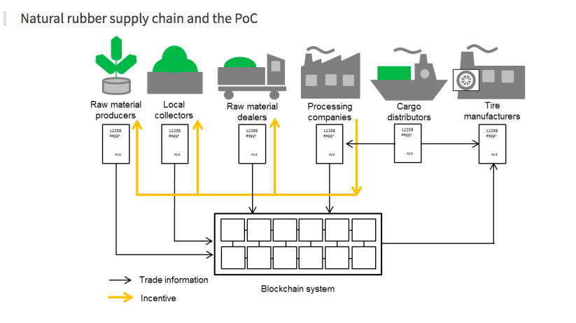 Visualization of the blockchain-based rubber supply chain