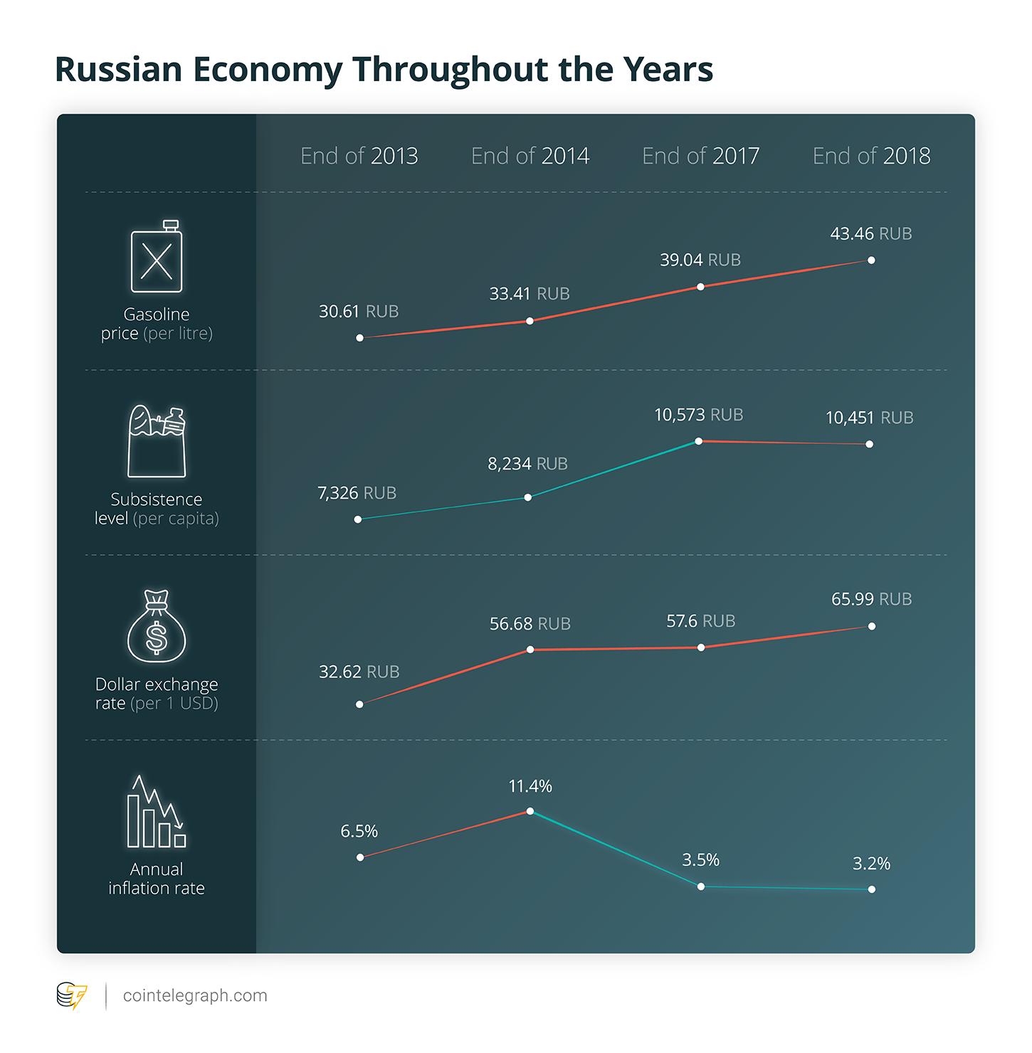 Economía Rusa