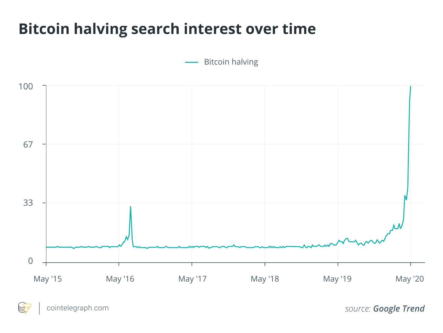 Bitcoin halving search interest over time