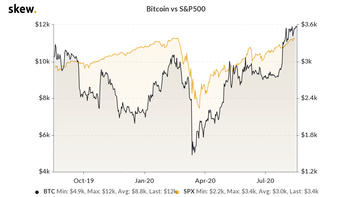 Bitcoin Vs. S&P 500 1-year chart