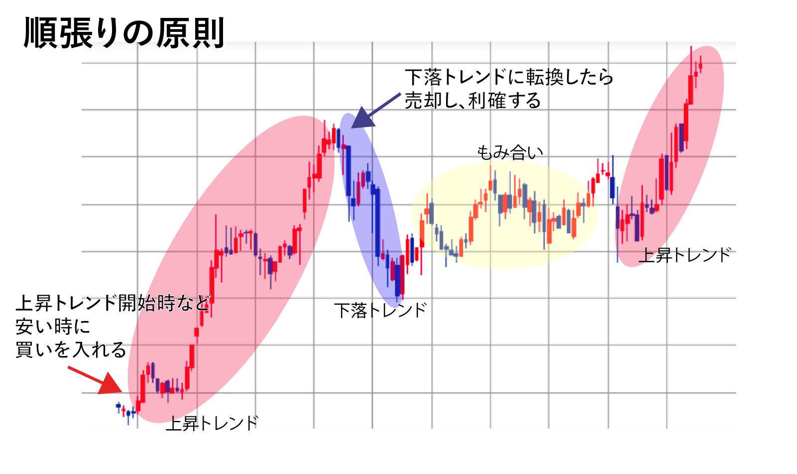 順張りで株を売却するタイミング