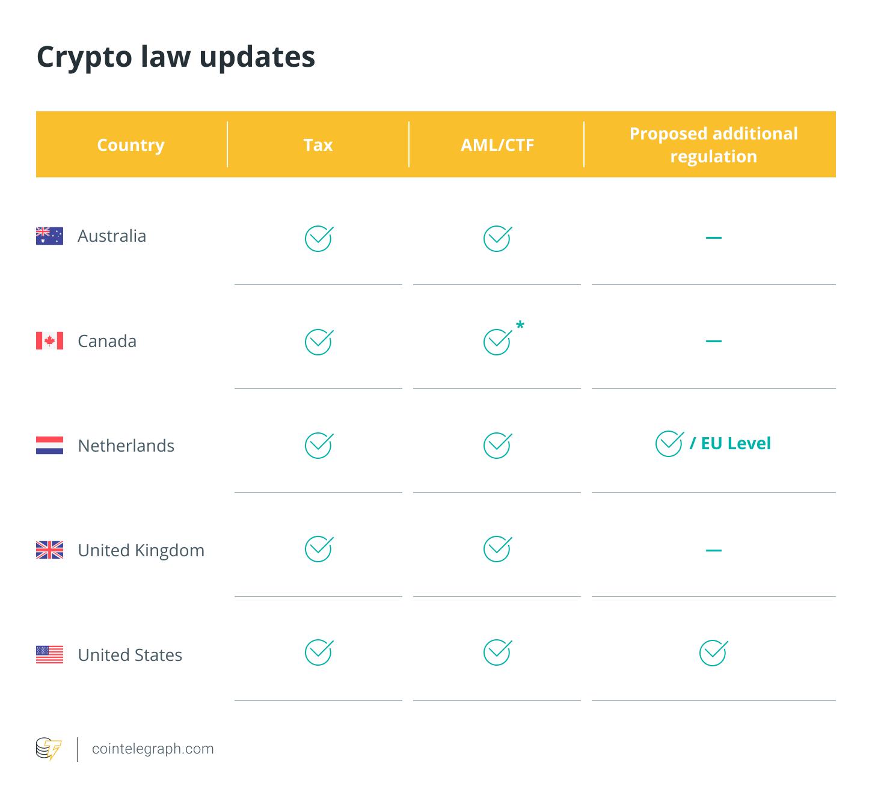 are cryptocurrencies legal in australia