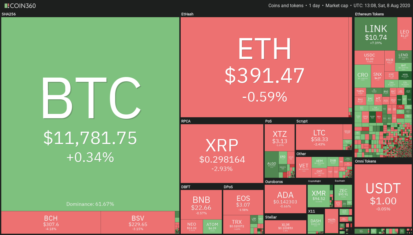 Daily performance of the cryptocurrency market
